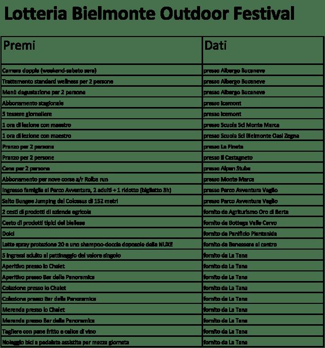 Elenco-Premi-Lotteria-Bielmonte-Outdoor-Festival--(003)